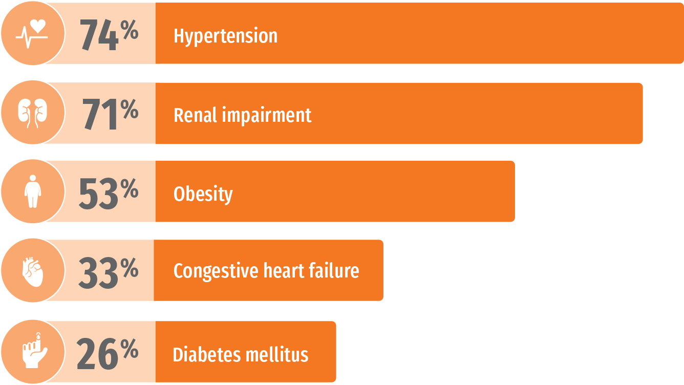 NHANES: common comorbidites